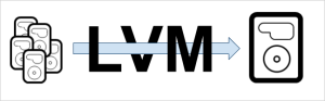Proxmox, LVM i ext4 w jednym stali Debianie